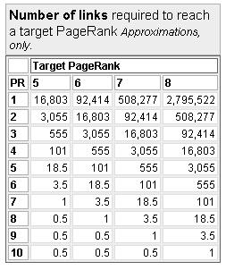 Links required for Pagerank 5 and above